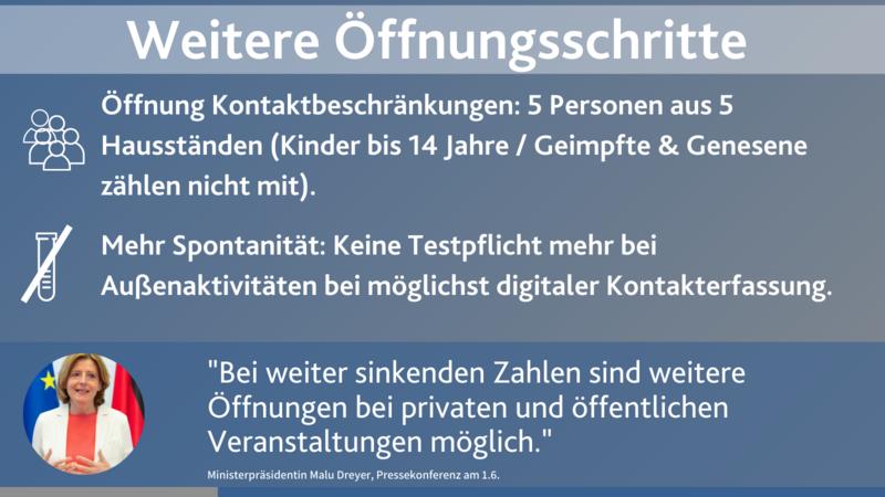 https://corona.rlp.de/fileadmin/_processed_/b/a/csm_Juni_OEffnungen_PK_8999408ebe.png