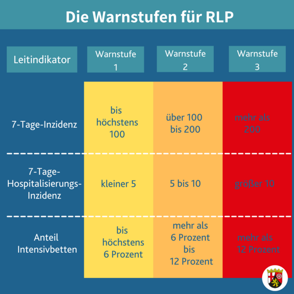 https://corona.rlp.de/fileadmin/bm/Bildung/Corona/Schuljahr_2021/22/26._CoBVL_Warnsystem.png